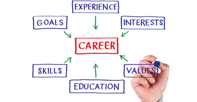 how to create your unique career plan